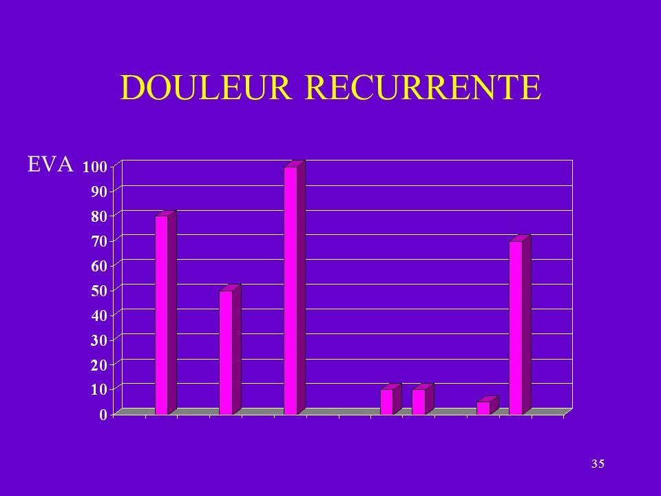 DOULEUR RECURRENTE EVA