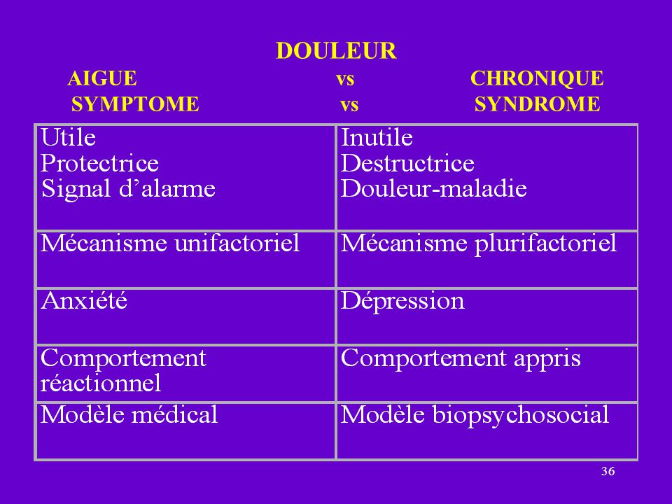 DOULEUR AIGUE vs CHRONIQUE SYMPTOME vs SYNDROME
