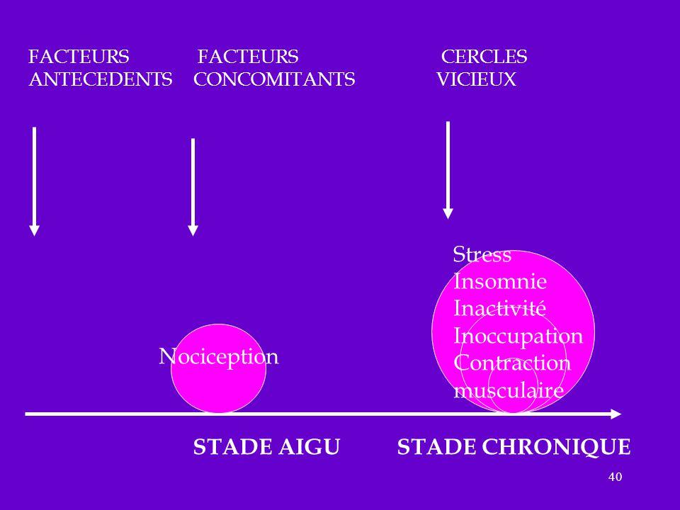 STADE AIGU STADE CHRONIQUE