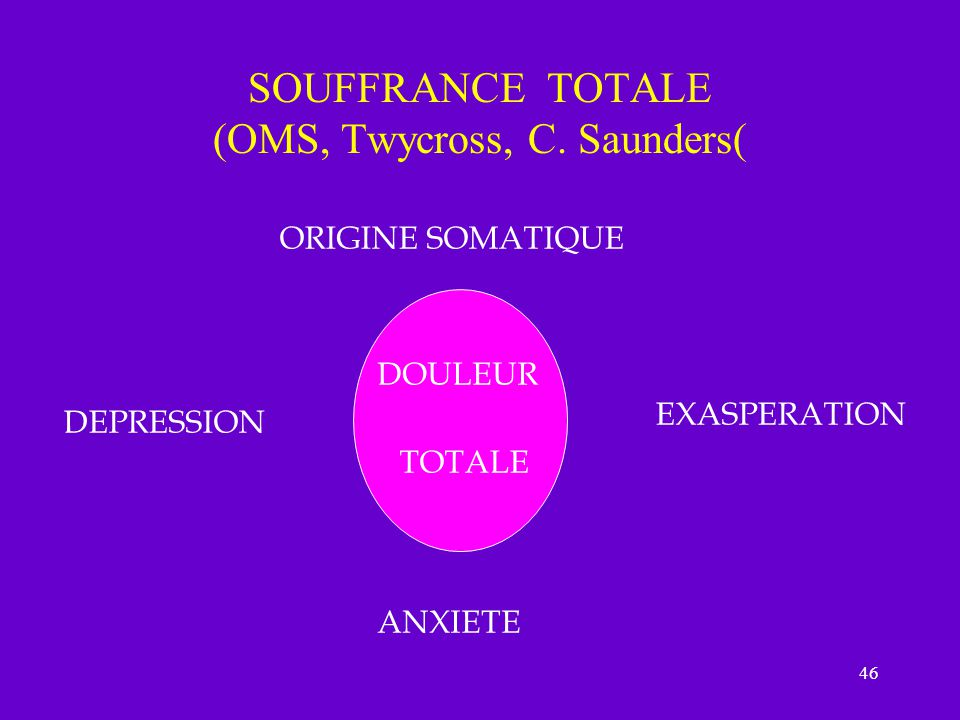 SOUFFRANCE TOTALE (OMS, Twycross, C. Saunders(