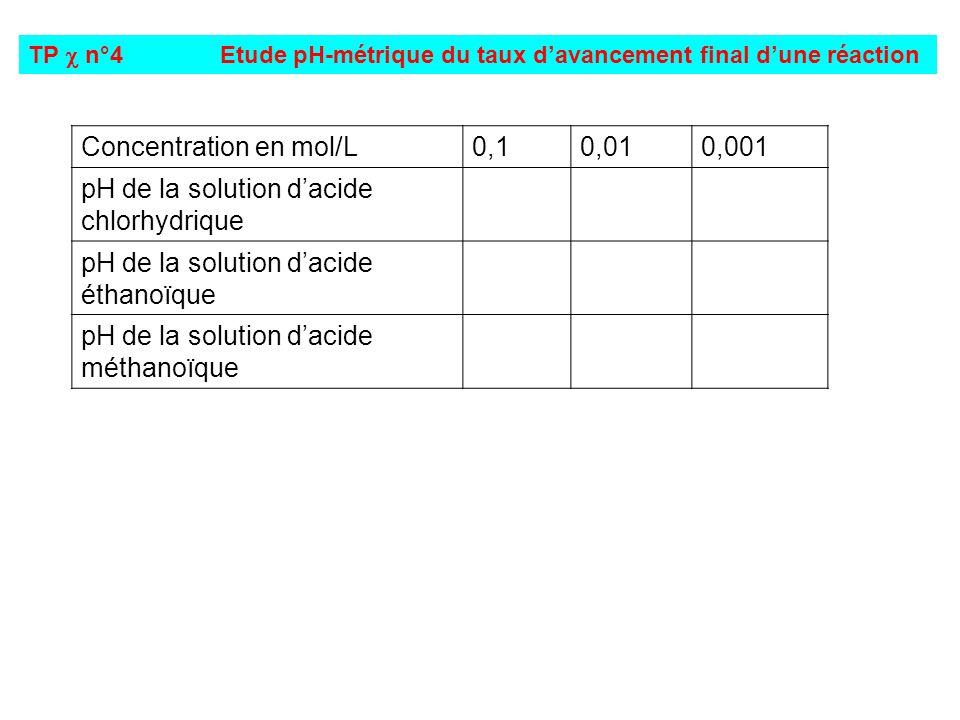 Concentration en mol/L 0,1 0,01 0,001