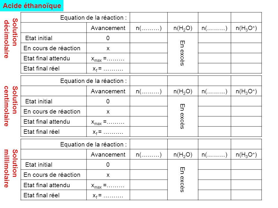 Acide éthanoïque Solution décimolaire Solution centimolaire Solution