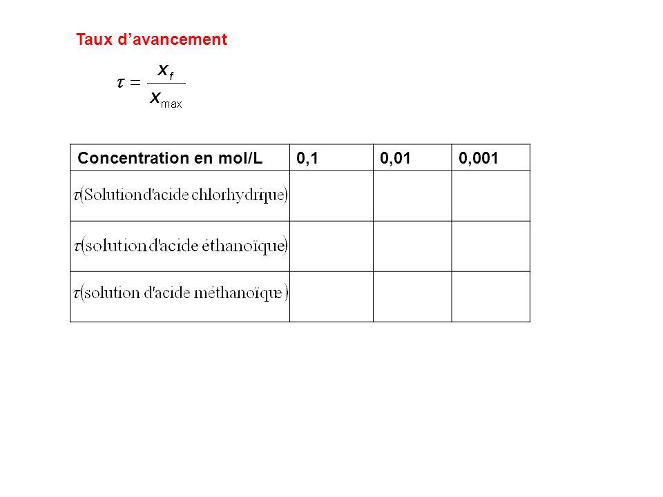 Taux d'avancement Concentration en mol/L 0,1 0,01 0,001