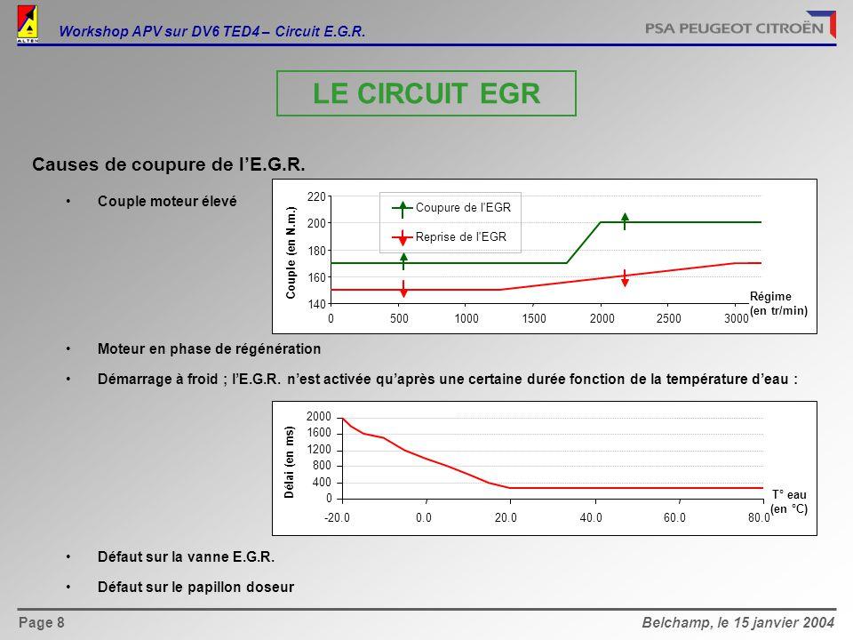 LE CIRCUIT EGR Causes de coupure de l'E.G.R.