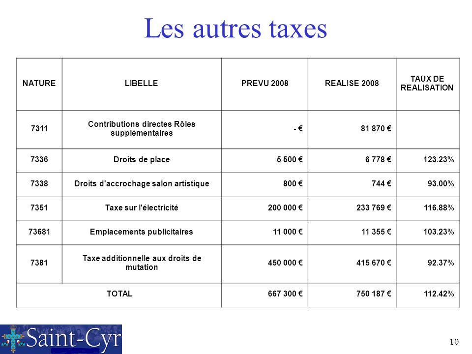 Les autres taxes NATURE LIBELLE PREVU 2008 REALISE 2008