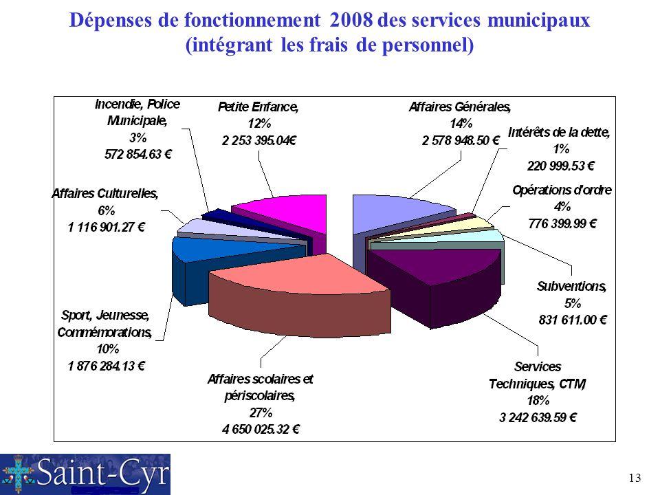 Dépenses de fonctionnement 2008 des services municipaux (intégrant les frais de personnel)