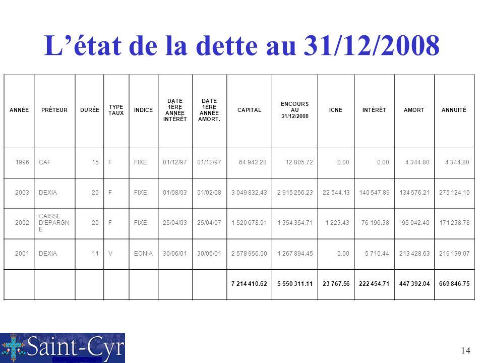 L'état de la dette au 31/12/2008 1996 CAF 15 F FIXE 01/12/97 64 943.28
