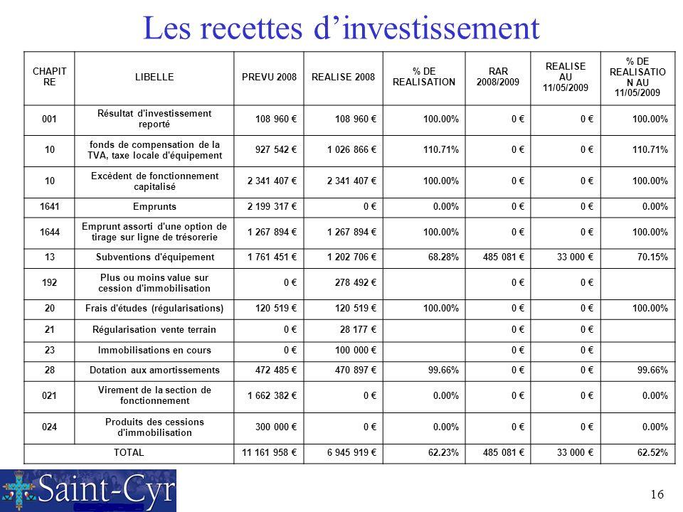 Les recettes d'investissement