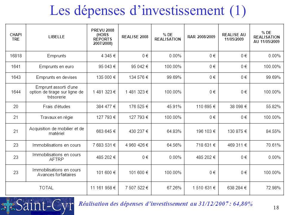 Les dépenses d'investissement (1)