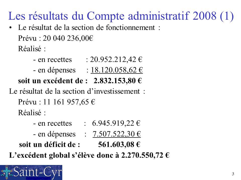 Les résultats du Compte administratif 2008 (1)