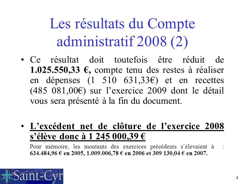 Les résultats du Compte administratif 2008 (2)