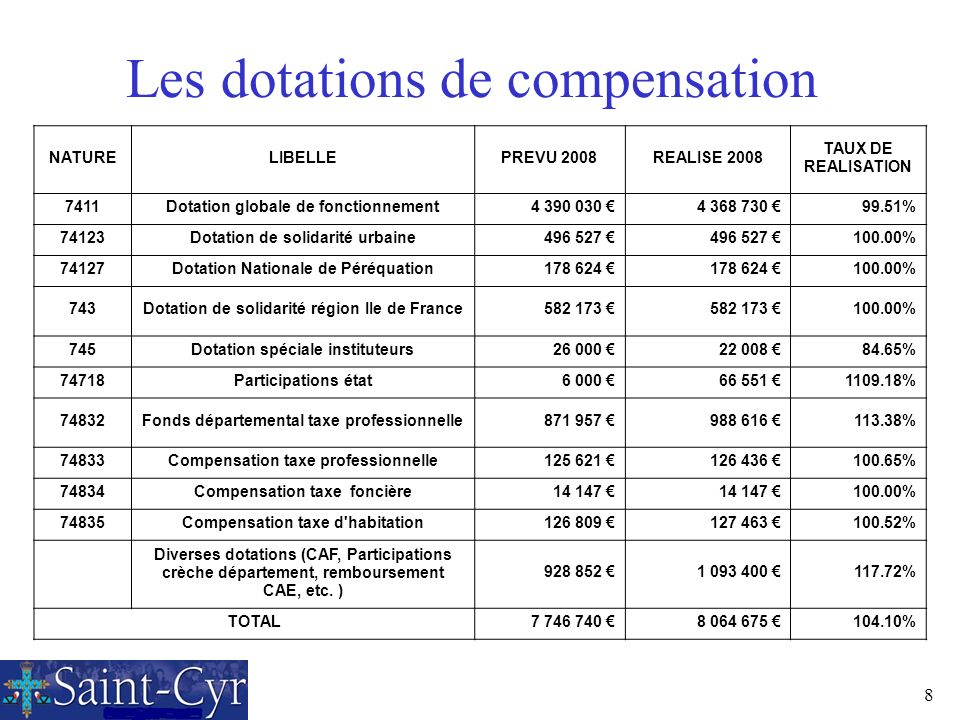 Les dotations de compensation