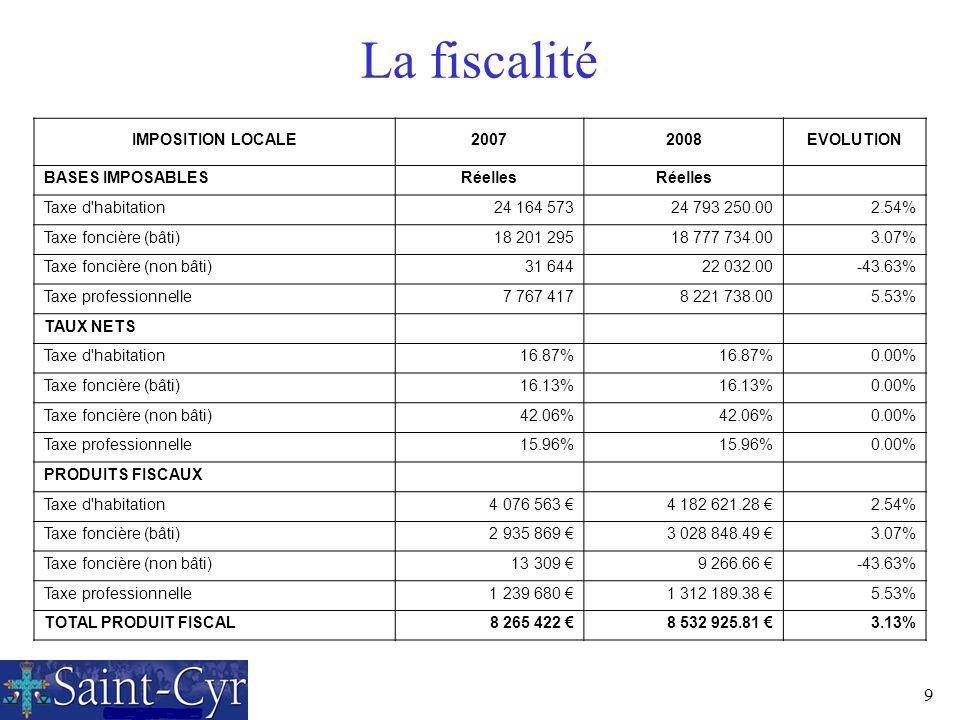 La fiscalité IMPOSITION LOCALE 2007 2008 EVOLUTION BASES IMPOSABLES