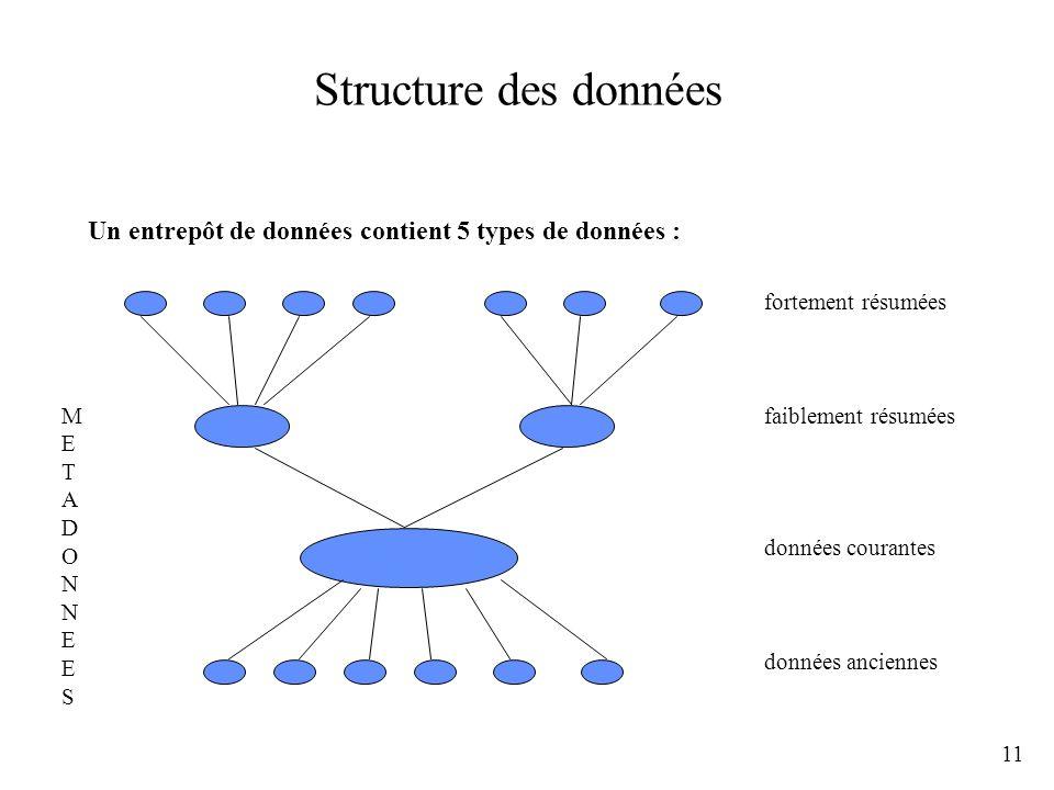 Structure des donnéesUn entrepôt de données contient 5 types de données : fortement résumées. M. E.