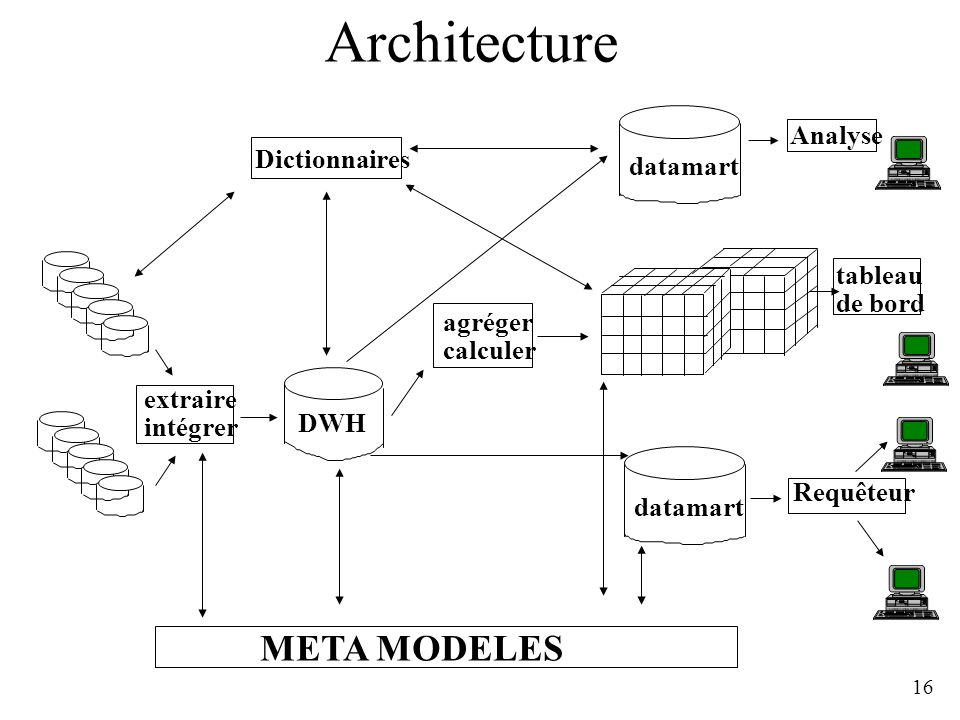 Architecture META MODELES Analyse Dictionnaires datamart tableau