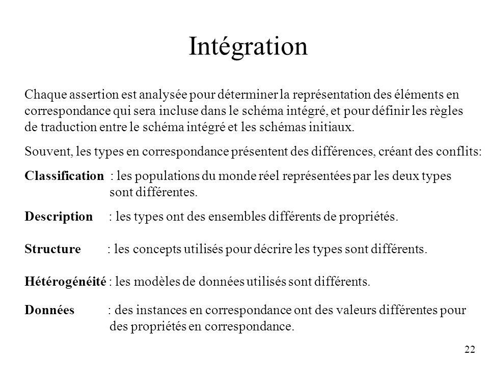 IntégrationChaque assertion est analysée pour déterminer la représentation des éléments en.