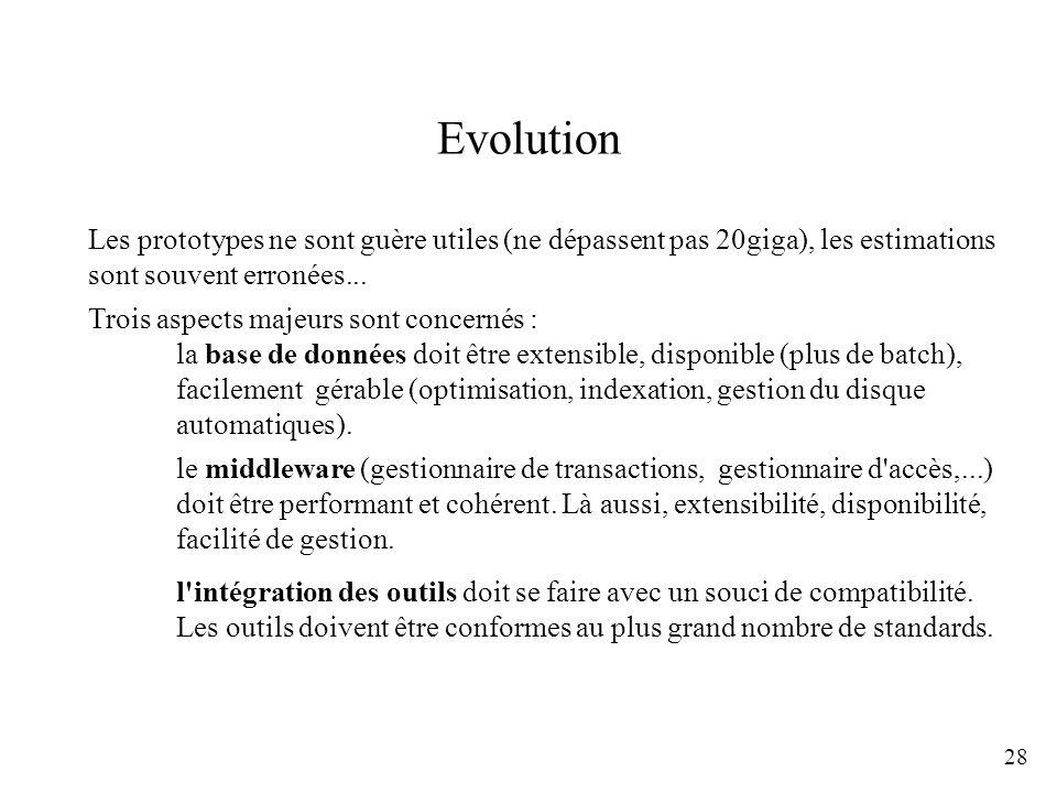 EvolutionLes prototypes ne sont guère utiles (ne dépassent pas 20giga), les estimations. sont souvent erronées...