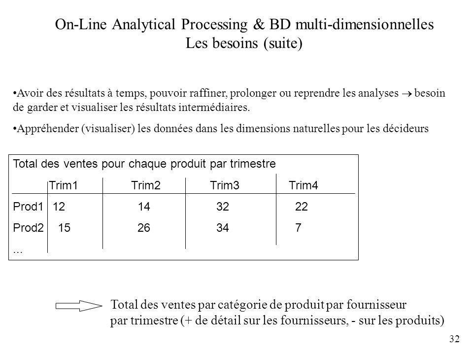 On-Line Analytical Processing & BD multi-dimensionnelles Les besoins (suite)