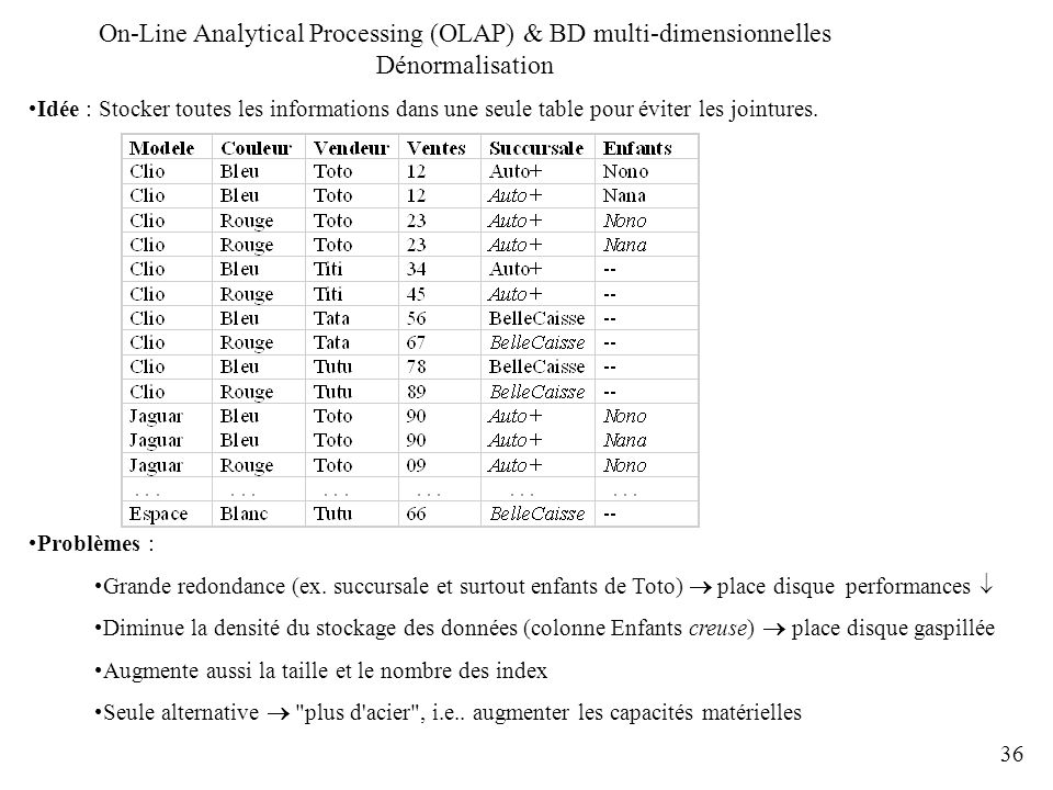 On-Line Analytical Processing (OLAP) & BD multi-dimensionnelles Dénormalisation
