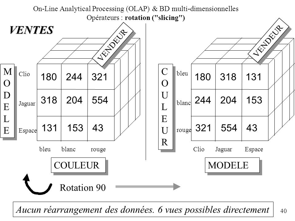 On-Line Analytical Processing (OLAP) & BD multi-dimensionnelles Opérateurs : rotation ( slicing )