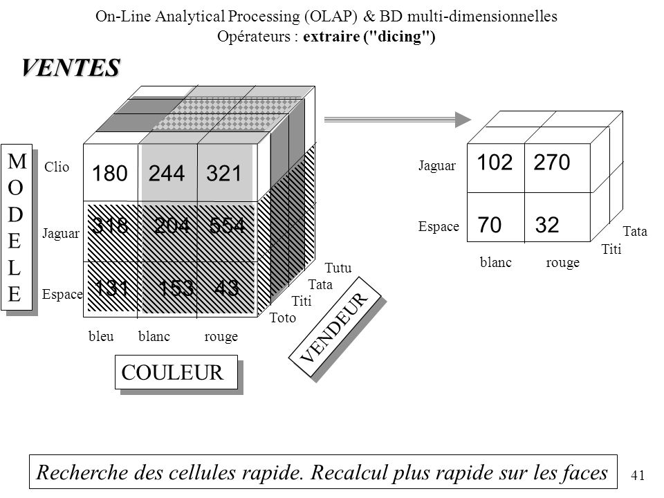 On-Line Analytical Processing (OLAP) & BD multi-dimensionnelles Opérateurs : extraire ( dicing )