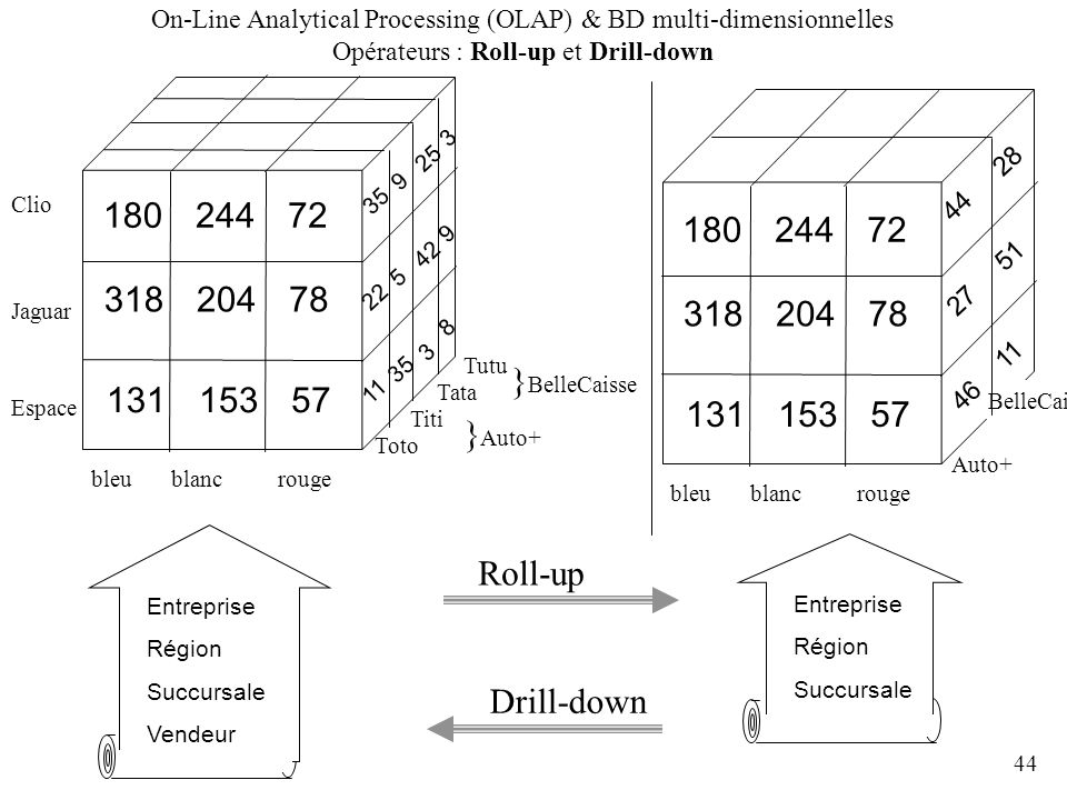 On-Line Analytical Processing (OLAP) & BD multi-dimensionnelles Opérateurs : Roll-up et Drill-down