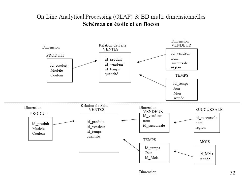On-Line Analytical Processing (OLAP) & BD multi-dimensionnelles Schémas en étoile et en flocon