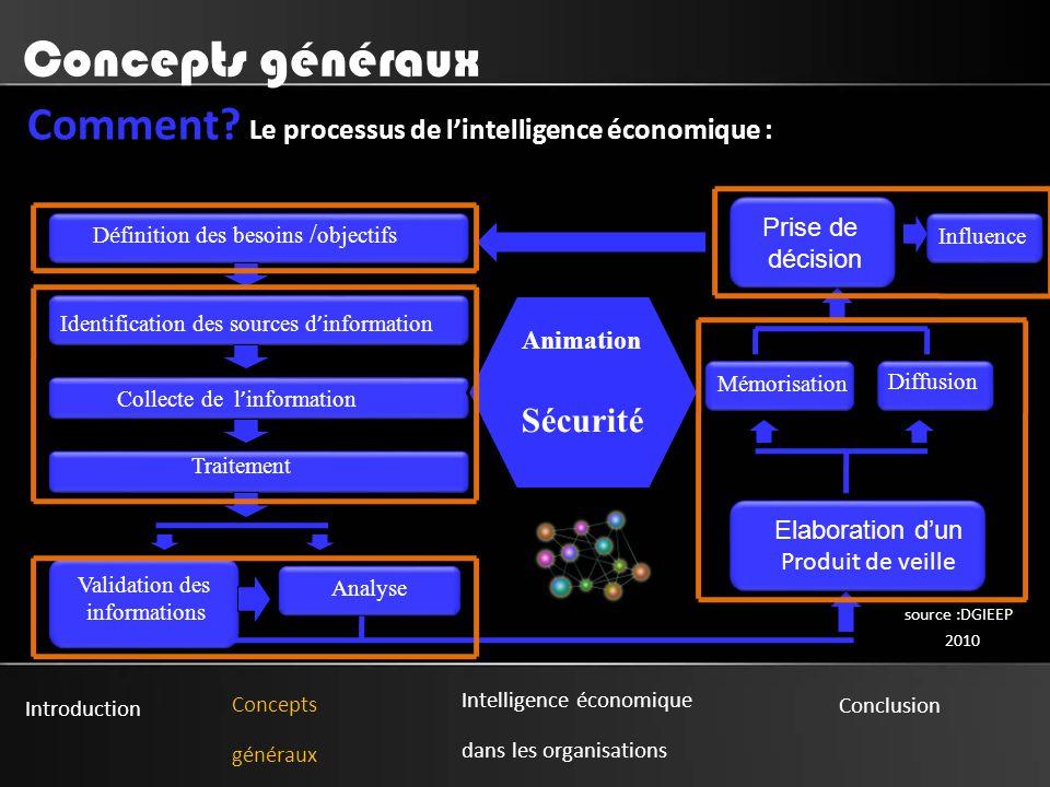 Concepts généraux Comment Le processus de l'intelligence économique :