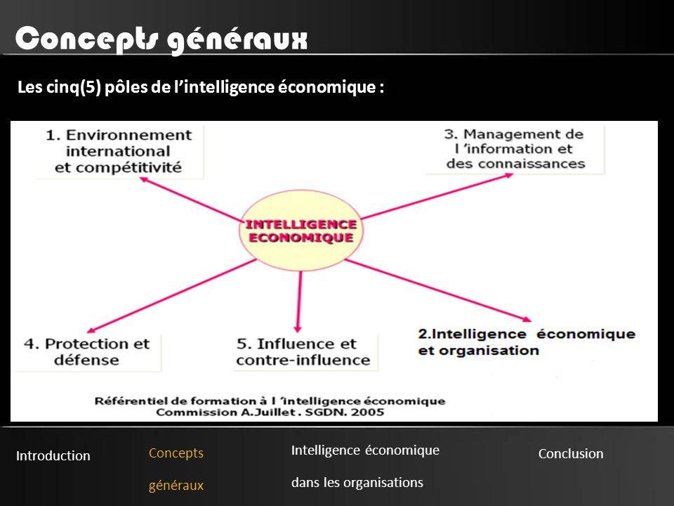 Concepts généraux Les cinq(5) pôles de l'intelligence économique : :