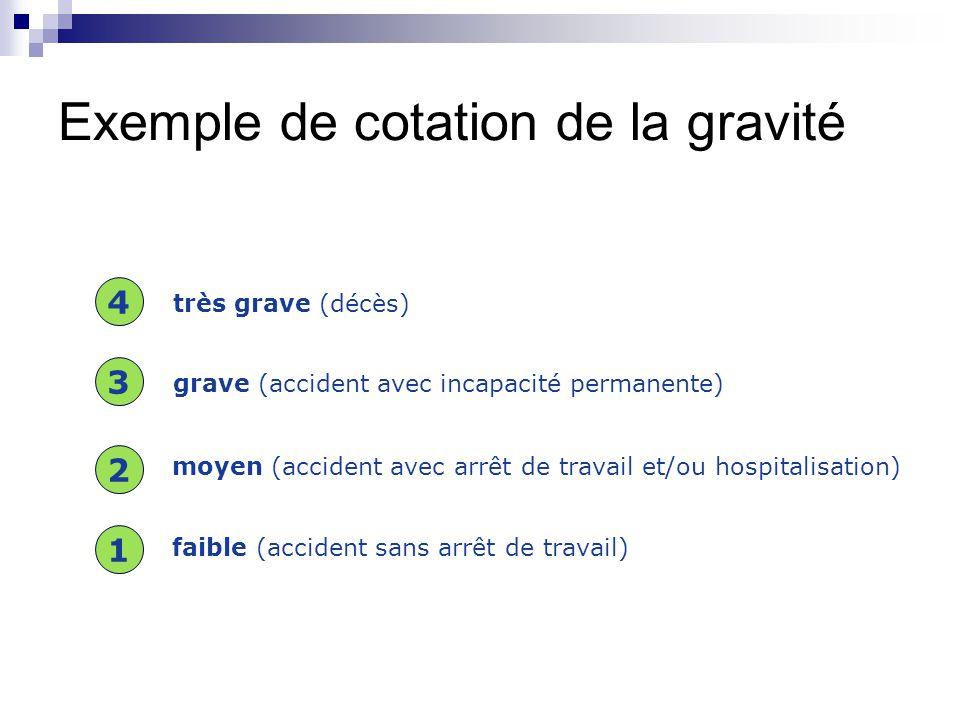 Exemple de cotation de la gravité