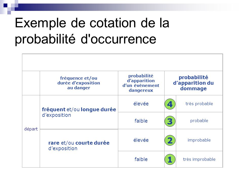 Exemple de cotation de la probabilité d occurrence