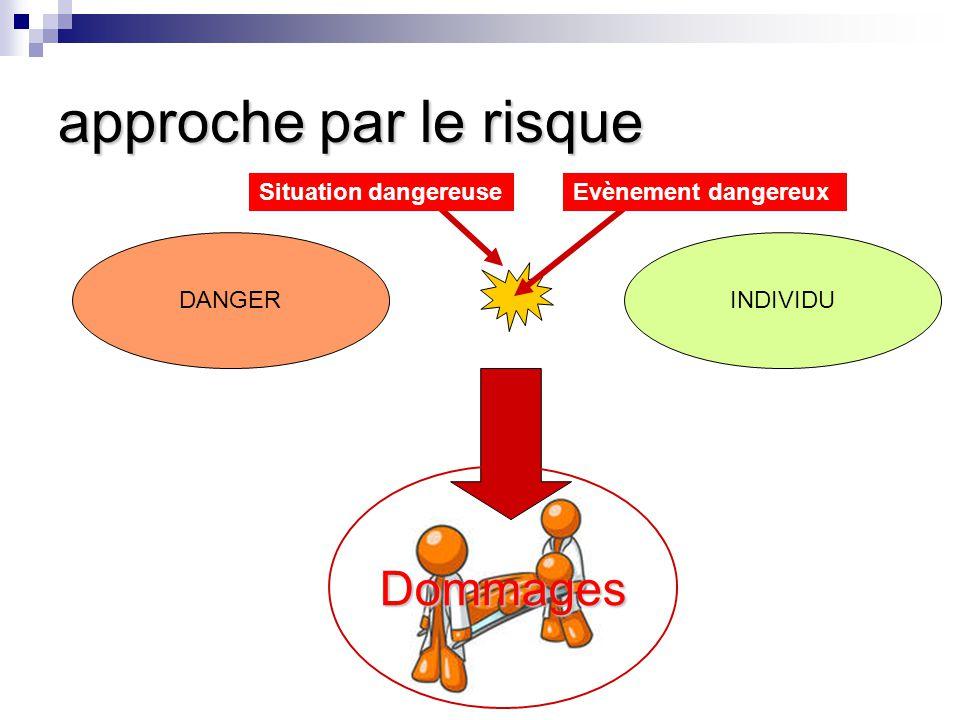 approche par le risque Dommages Situation dangereuse