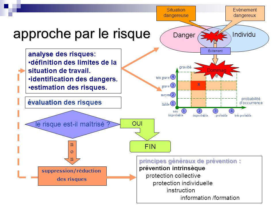 suppression/réduction