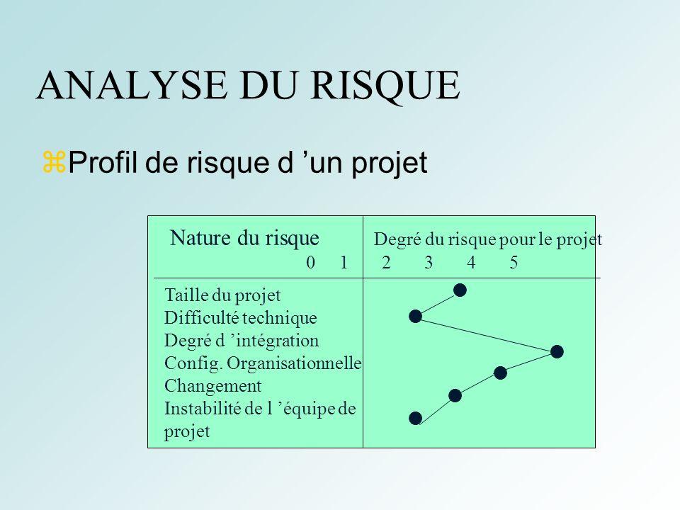ANALYSE DU RISQUE Profil de risque d 'un projet