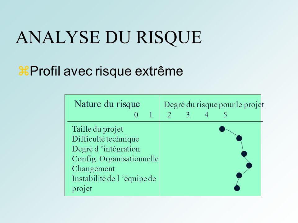ANALYSE DU RISQUE Profil avec risque extrême