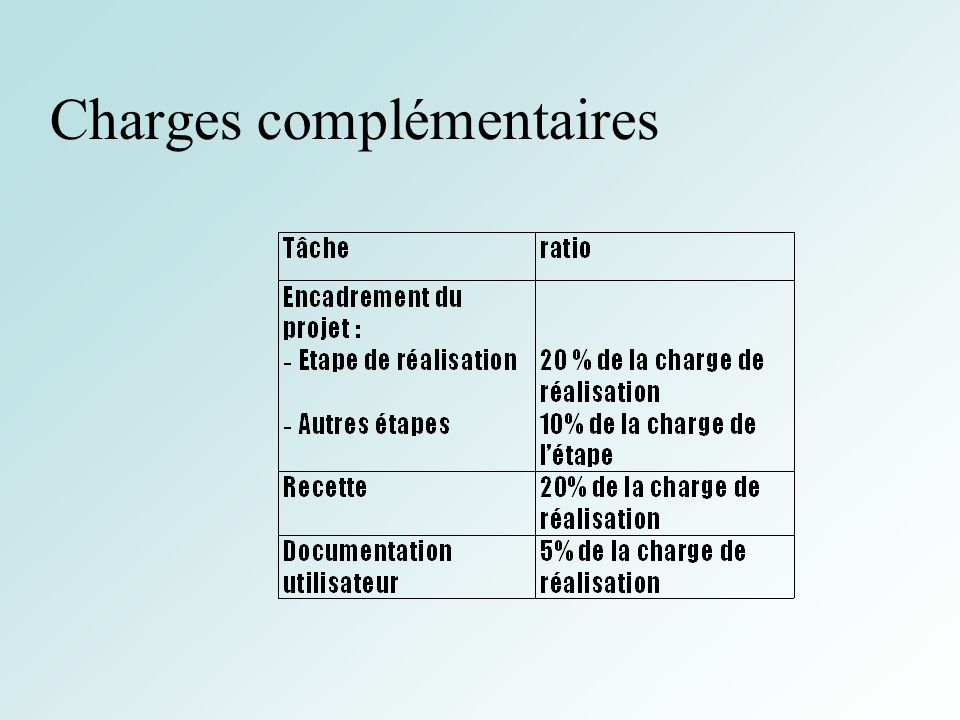 Charges complémentaires