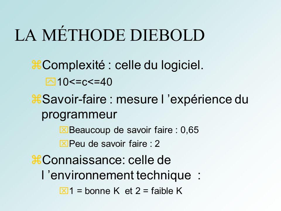LA MÉTHODE DIEBOLD Complexité : celle du logiciel.
