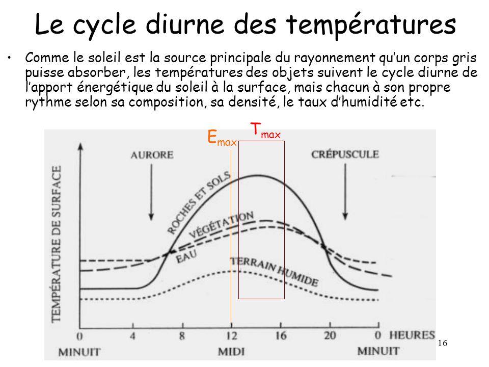 Le cycle diurne des températures