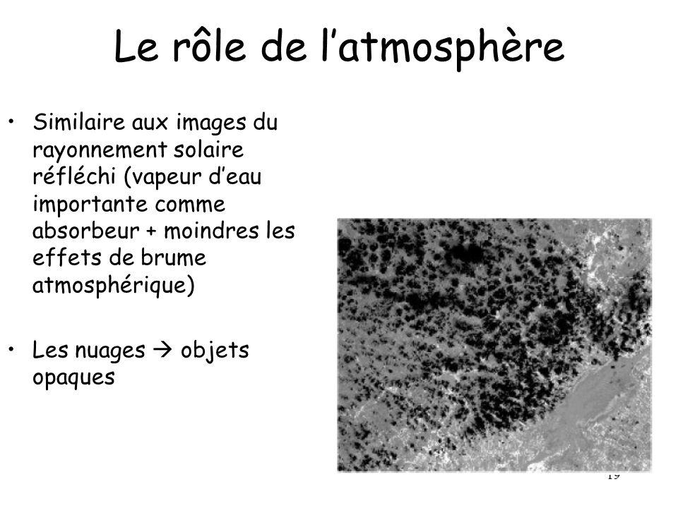 Le rôle de l'atmosphère
