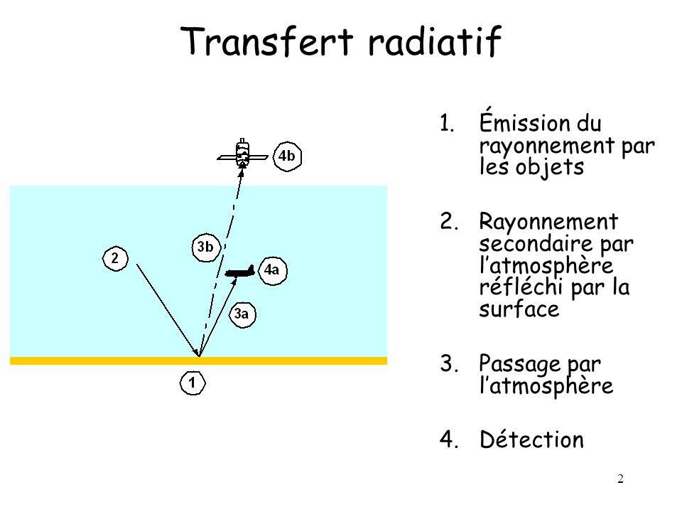 Transfert radiatif Émission du rayonnement par les objets
