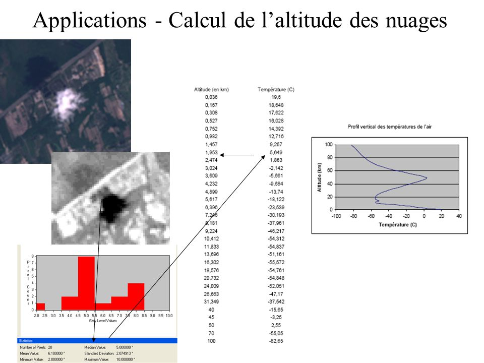 Applications - Calcul de l'altitude des nuages