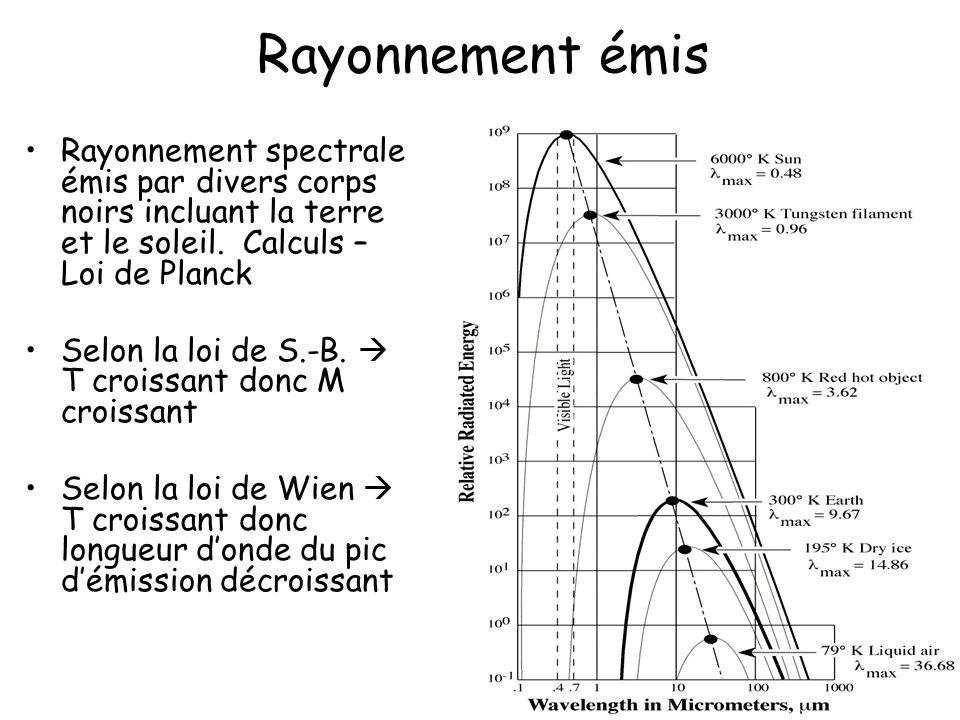 Rayonnement émis Rayonnement spectrale émis par divers corps noirs incluant la terre et le soleil. Calculs – Loi de Planck.