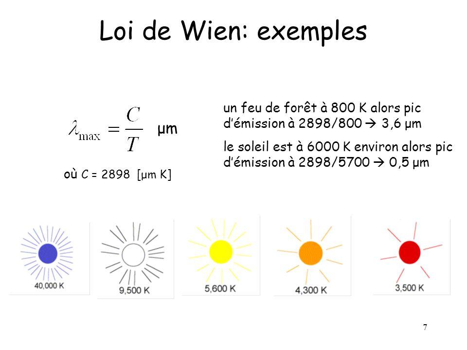 Loi de Wien: exemples μm