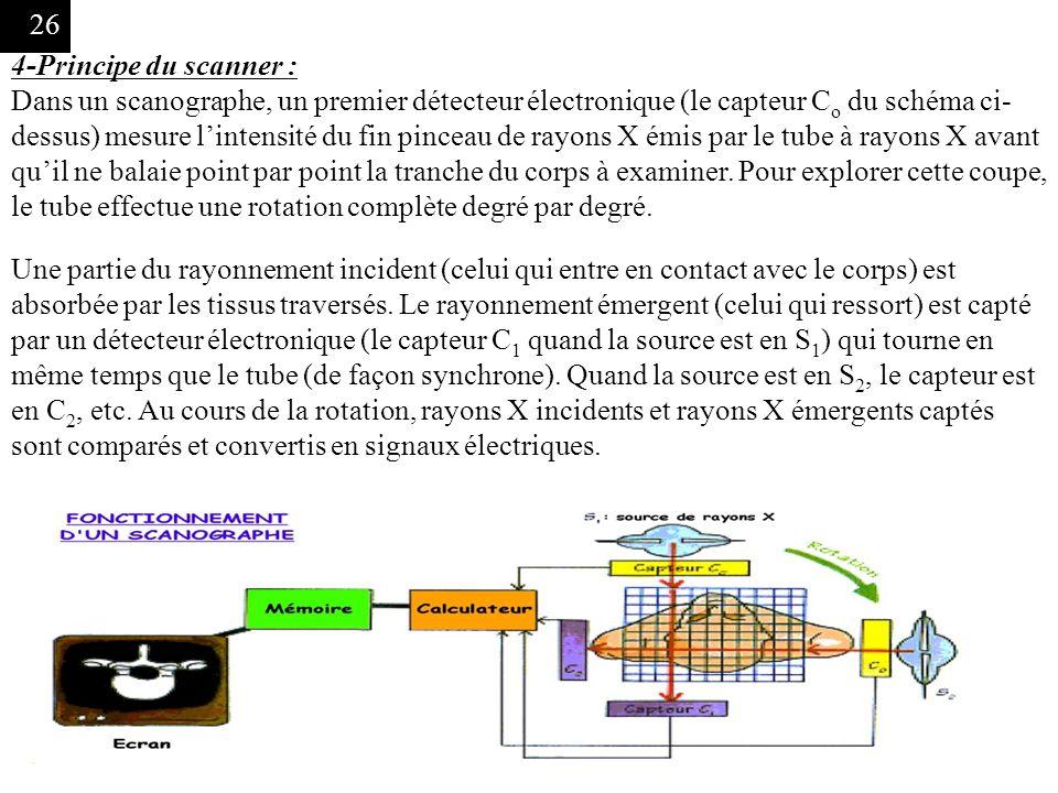 4-Principe du scanner :