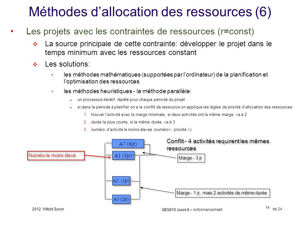 Méthodes d'allocation des ressources (6)