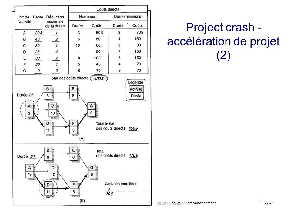 Project crash - accélération de projet (2)