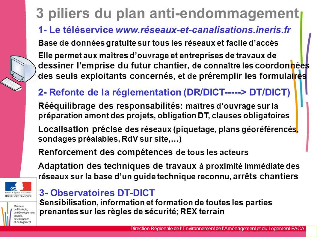 3 piliers du plan anti-endommagement