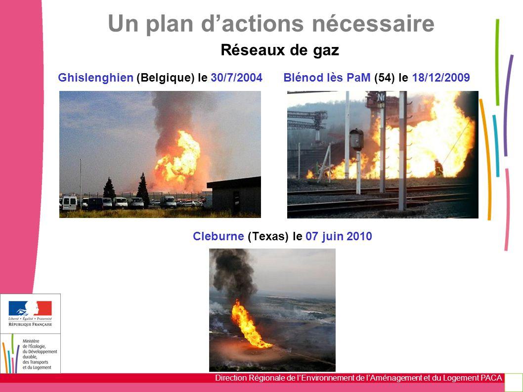 Un plan d'actions nécessaire Réseaux de gaz