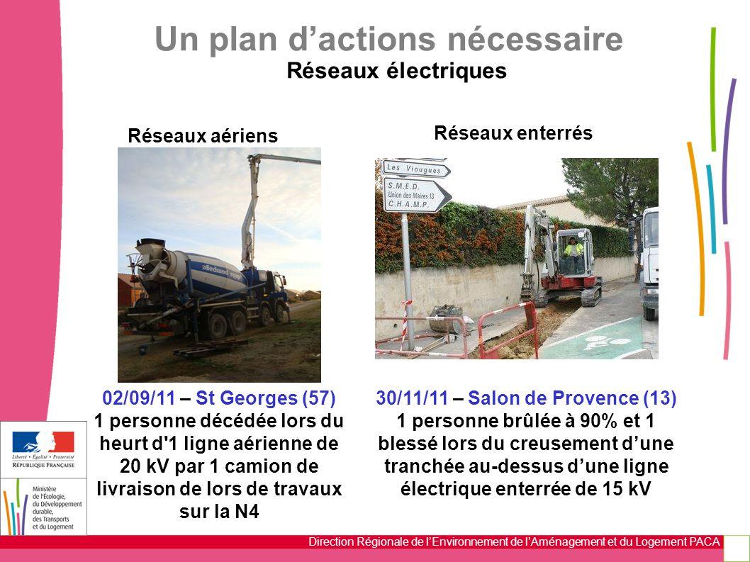 Un plan d'actions nécessaire Réseaux électriques