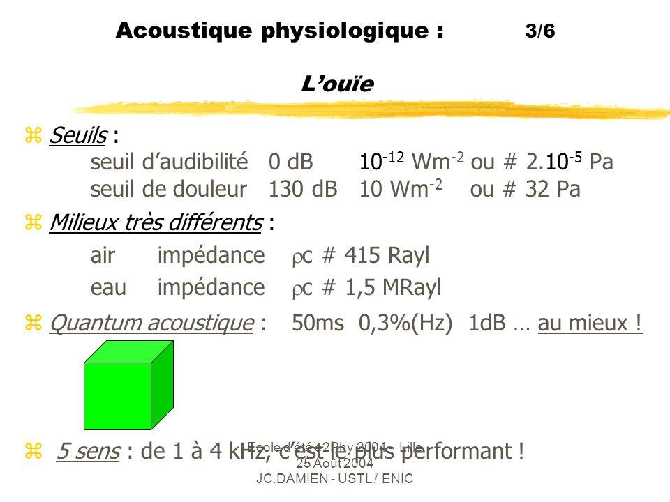 Acoustique physiologique : 3/6 L'ouïe